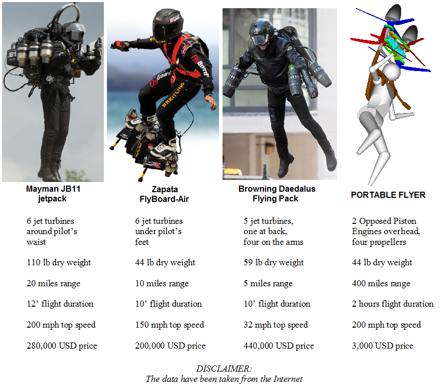 JetPacks_vs_Portable_Flyer.png