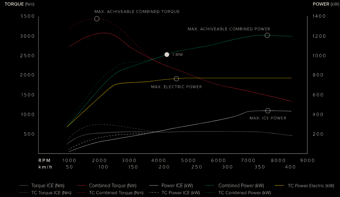Koenigsegg_Gemera_Power.png