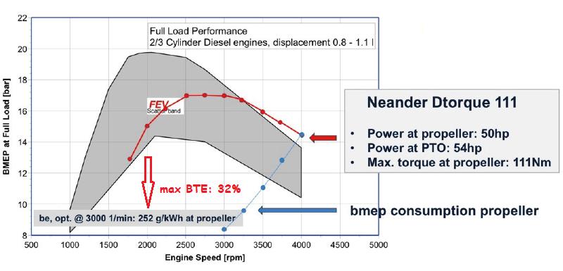 Neander_efficiency.png