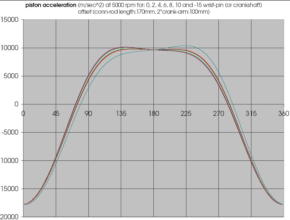 offset_piston_acceleration.jpg