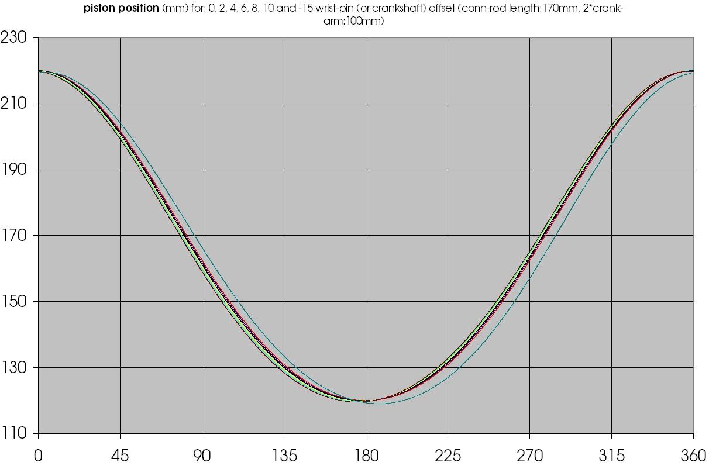 offset_piston_position.jpg